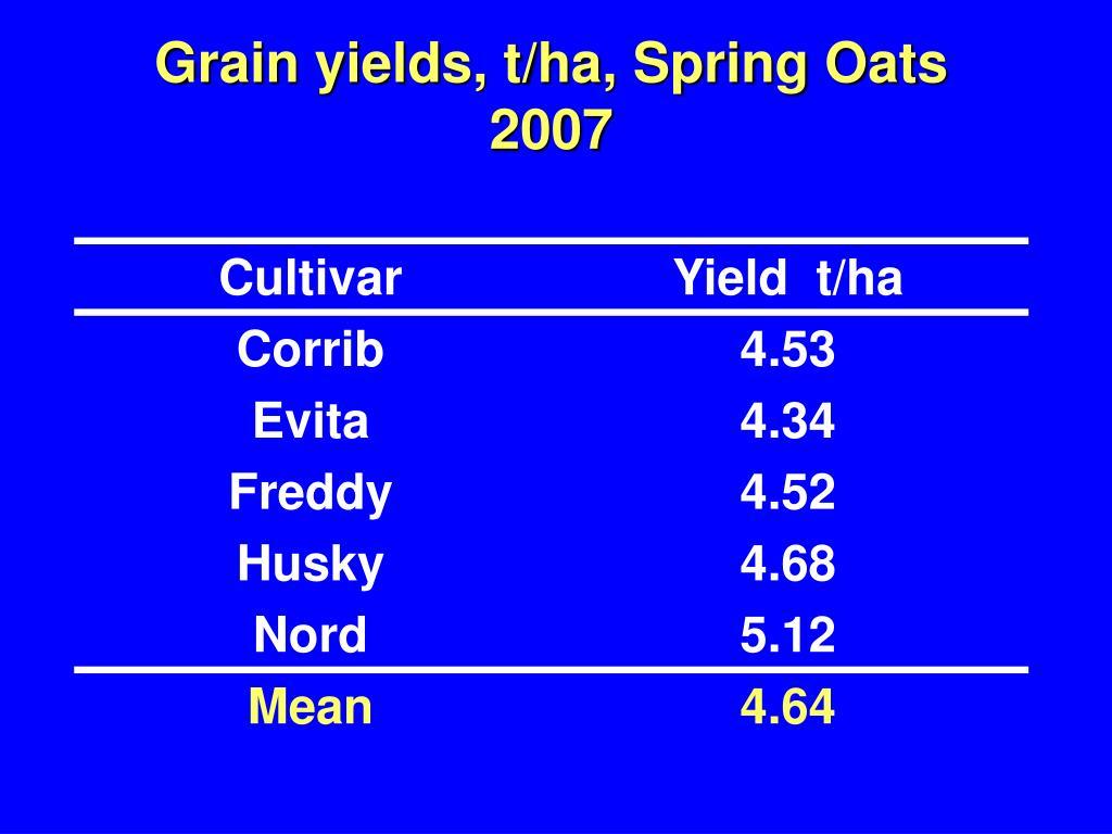 Grain yields, t/ha, Spring Oats 2007