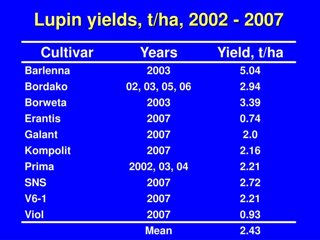 Lupin yields, t/ha, 2002 - 2007