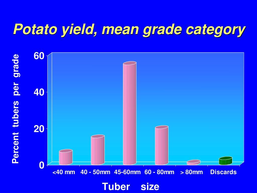 Potato yield, mean grade category