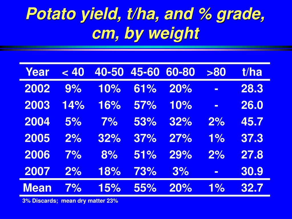 Potato yield, t/ha, and % grade, cm, by weight
