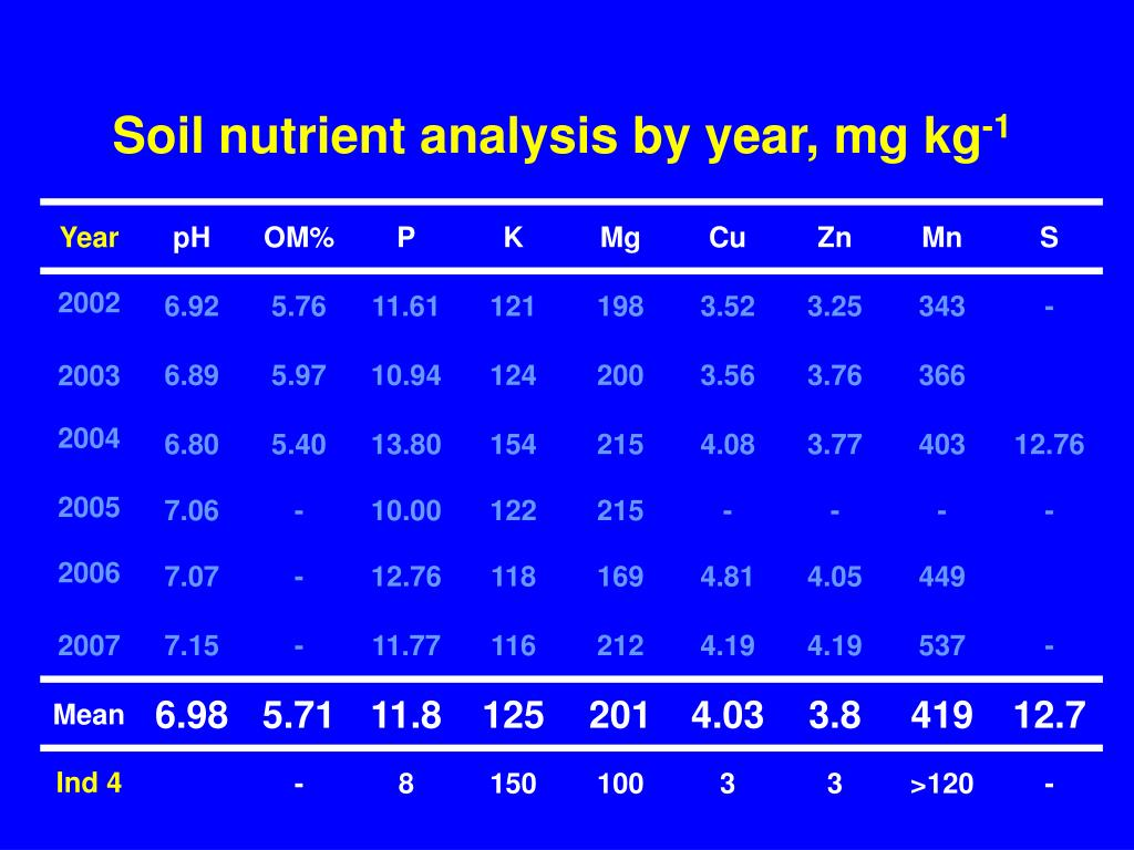 Soil nutrient analysis by year, mg kg