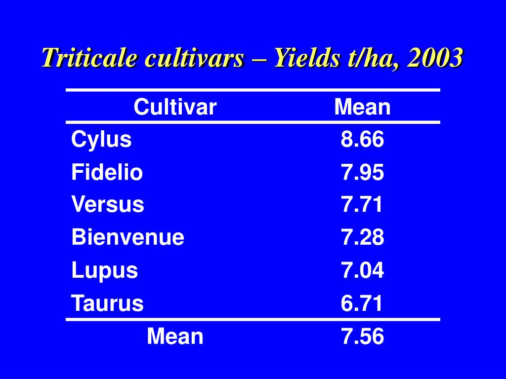 Triticale cultivars – Yields t/ha, 2003