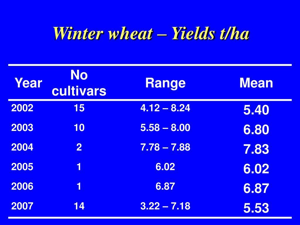 Winter wheat – Yields t/ha