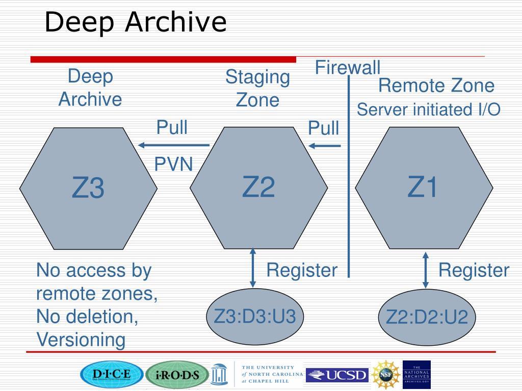 Deep Archive