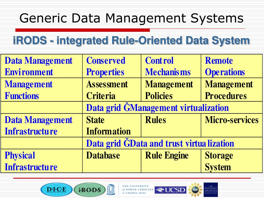 Generic Data Management Systems