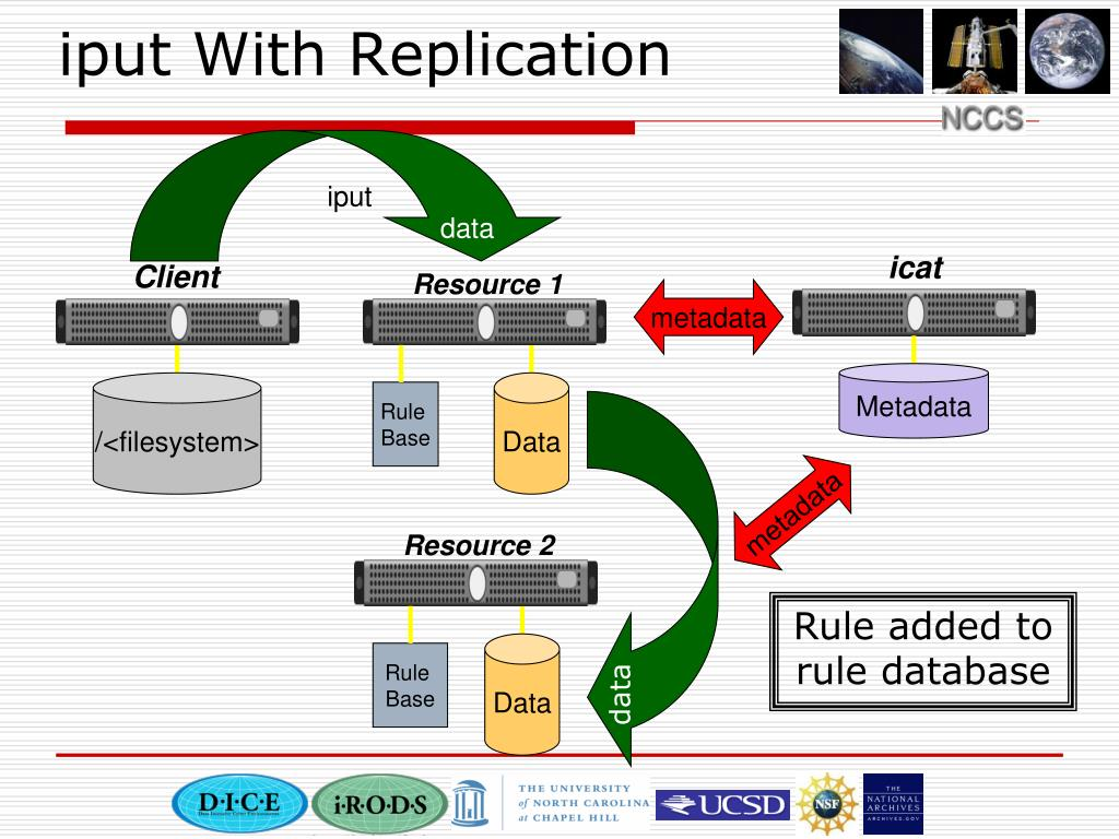 iput With Replication