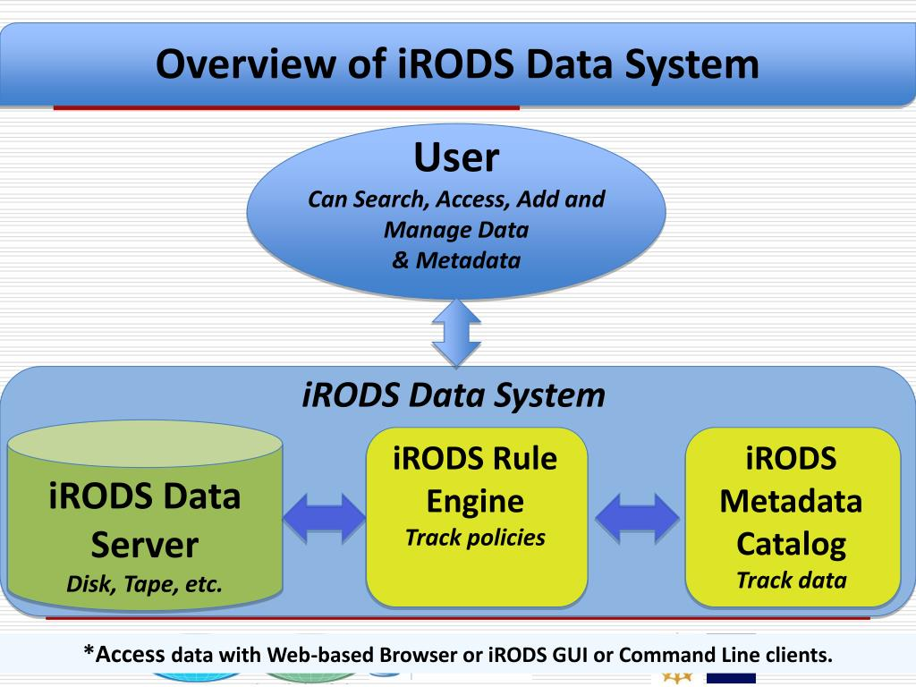 Overview of iRODS Architecture