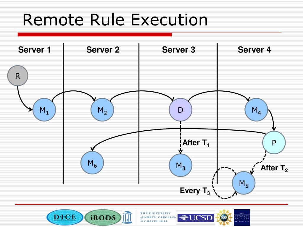 Remote Rule Execution