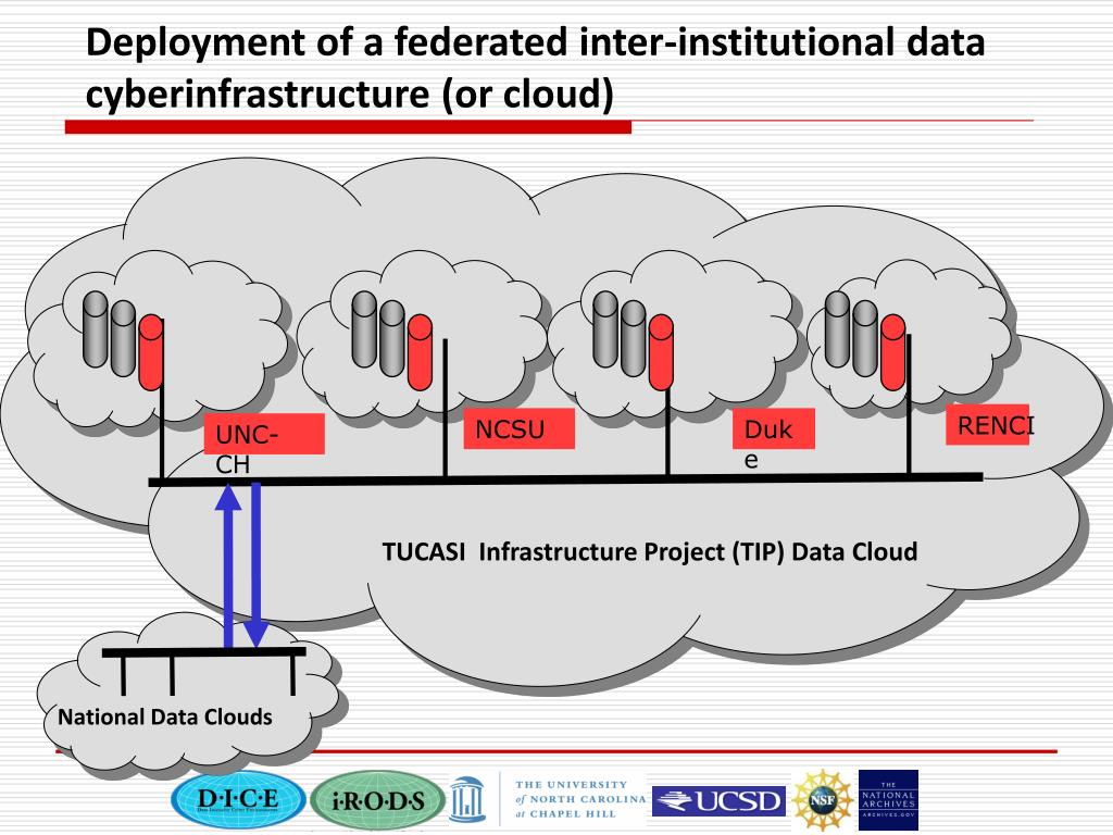 Deployment of a federated inter-institutional data cyberinfrastructure (or cloud)