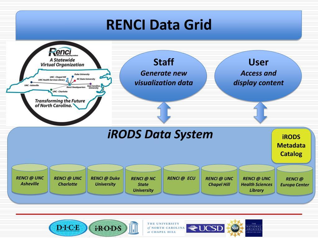 RENCI Data Grid