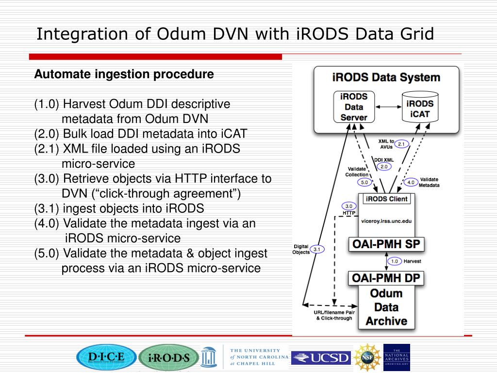 Integration of Odum DVN with iRODS Data Grid