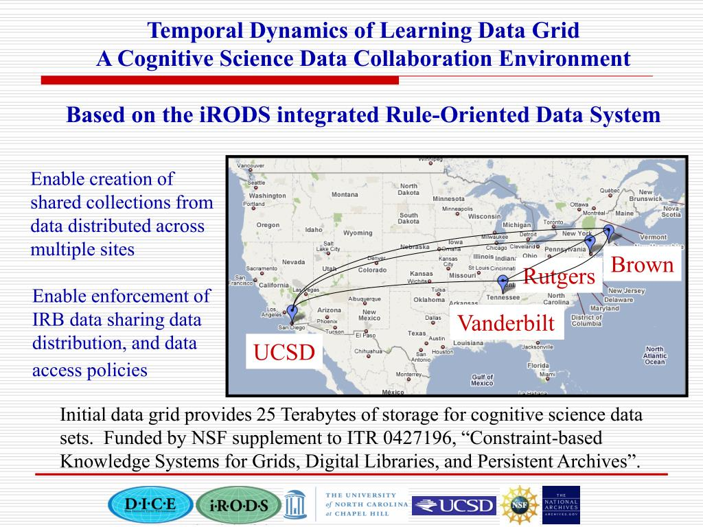 Temporal Dynamics of Learning Data Grid
