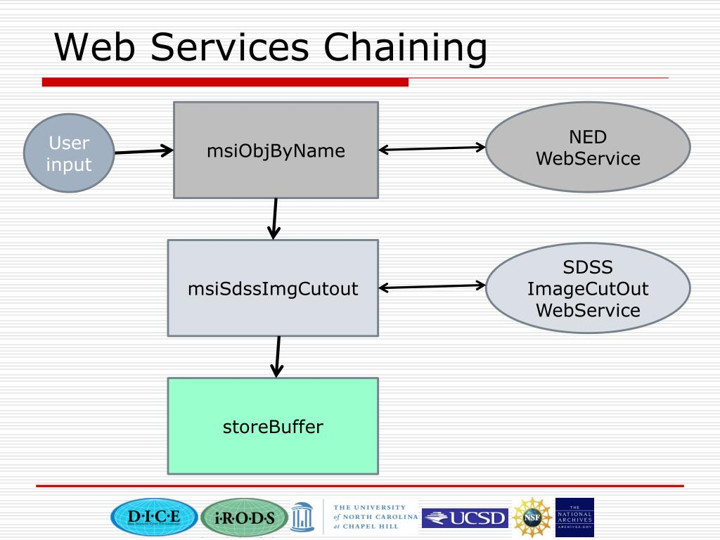Web Services Chaining