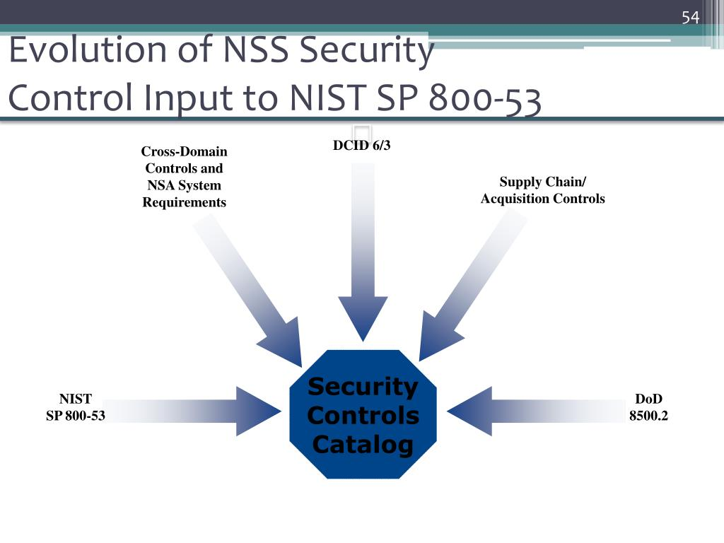 Evolution of NSS Security