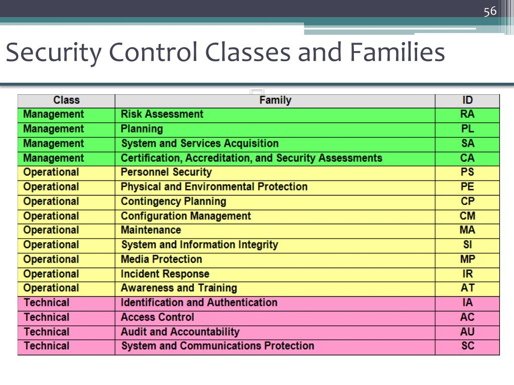 Security Control Classes and Families