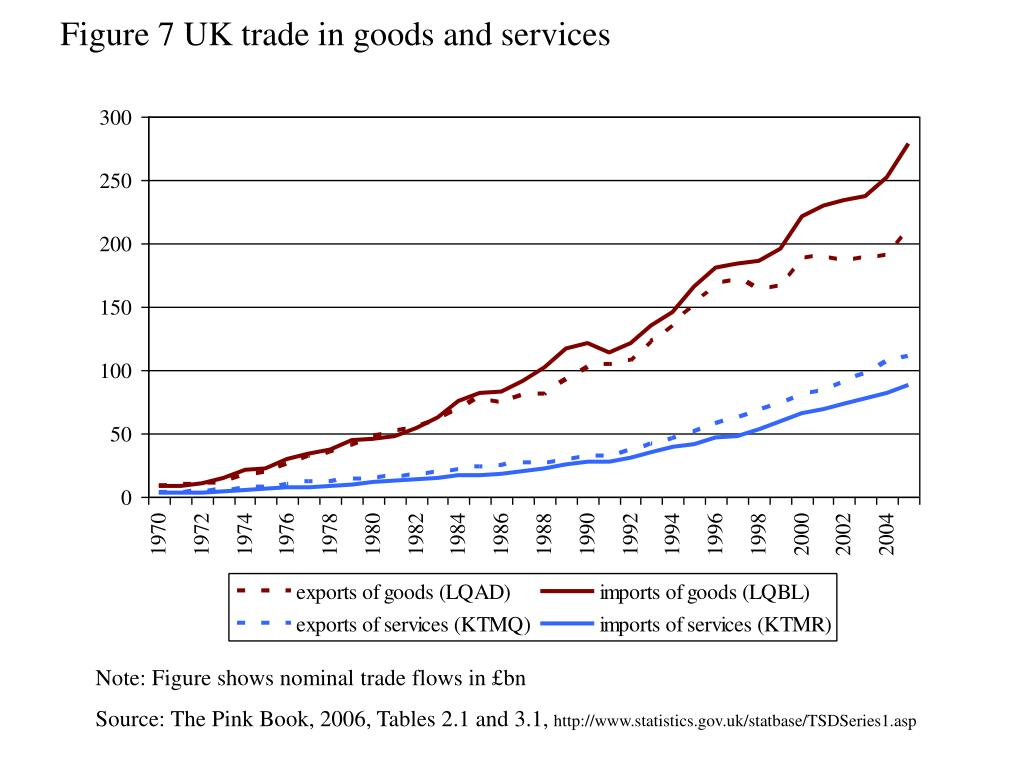 Figure 7 UK trade in goods and services