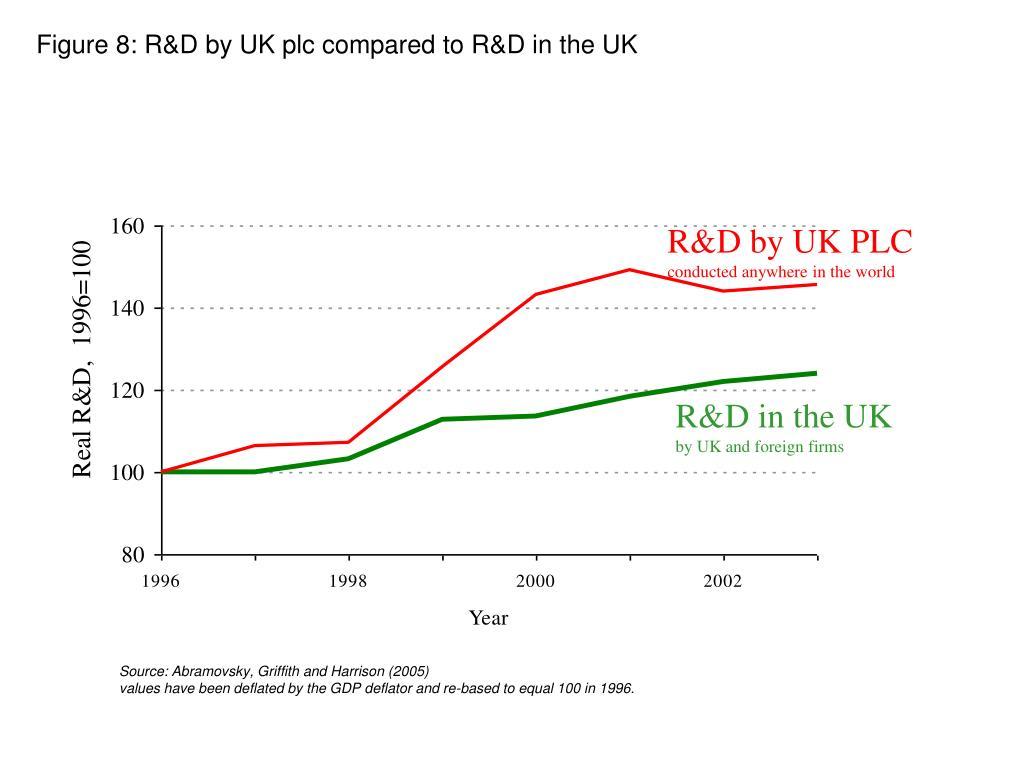 Figure 8: R&D by UK plc compared to R&D in the UK
