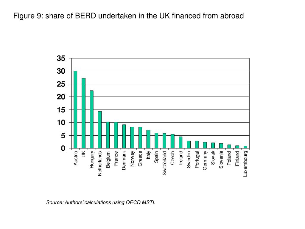 Figure 9: share of BERD undertaken in the UK financed from abroad
