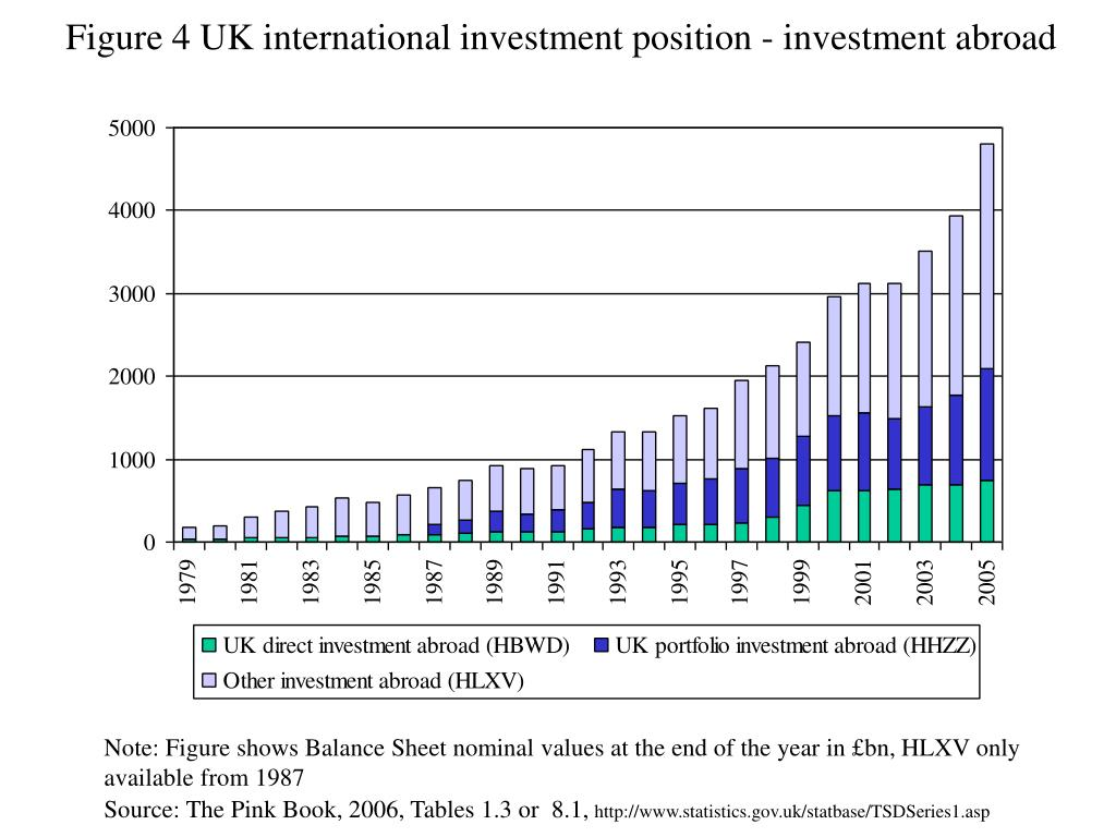 Figure 4 UK international investment position - investment abroad