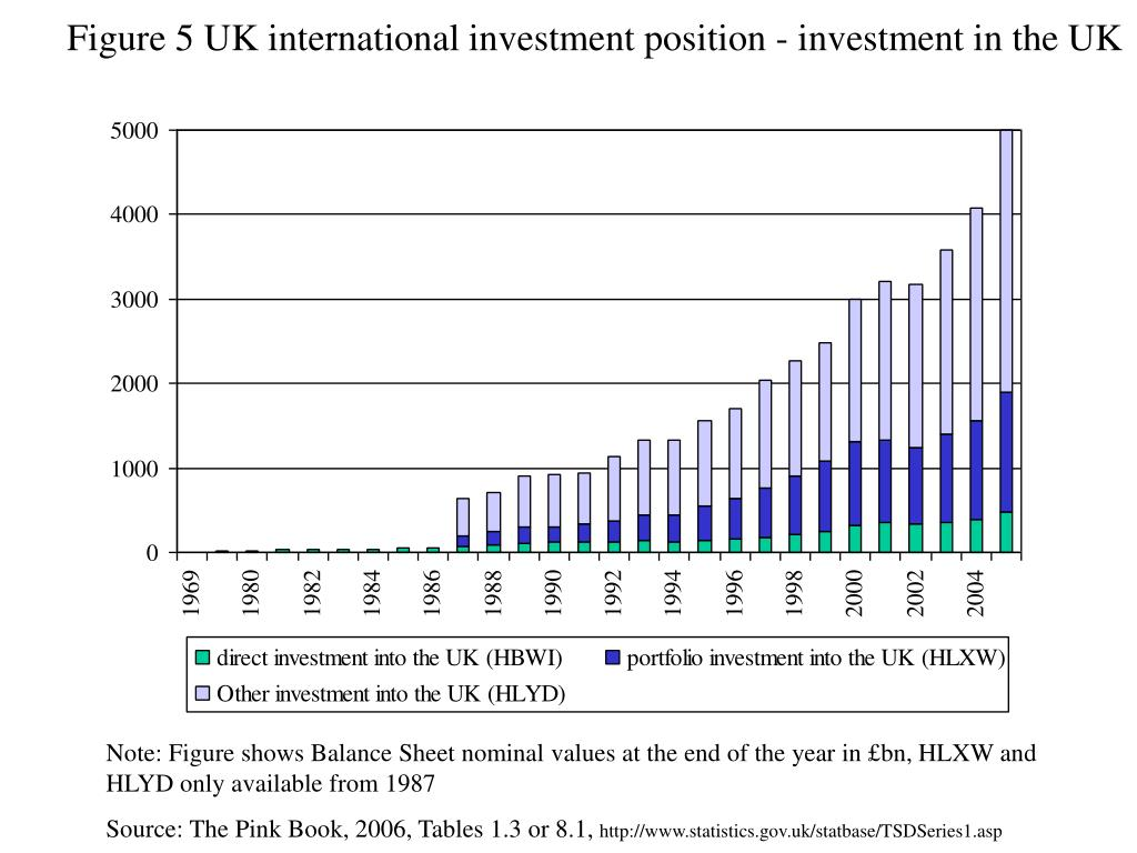 Figure 5 UK international investment position - investment in the UK
