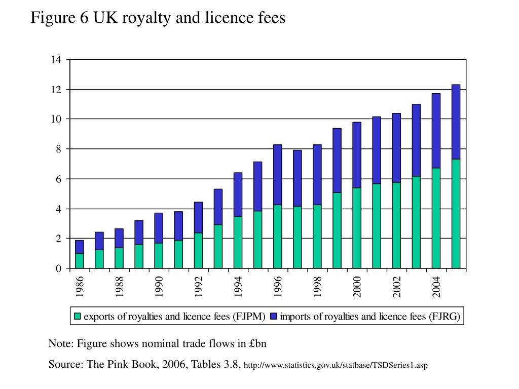 Figure 6 UK royalty and licence fees