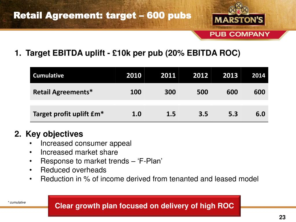 Retail Agreement: target – 600 pubs