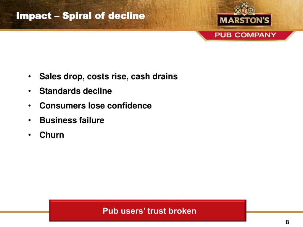 Sales drop, costs rise, cash drains
