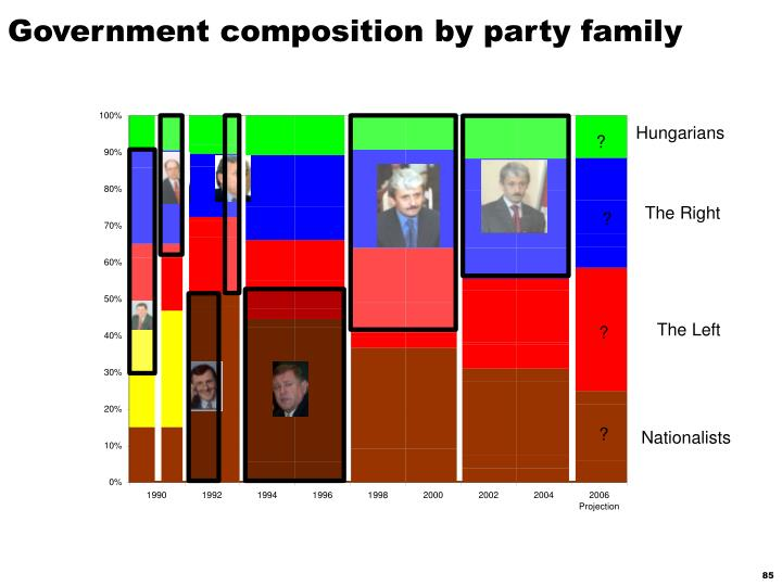 Government composition by party family
