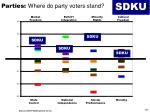 parties where do party voters stand