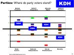 parties where do party voters stand2