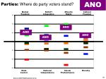 parties where do party voters stand3