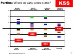 parties where do party voters stand5