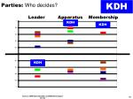 parties who decides4