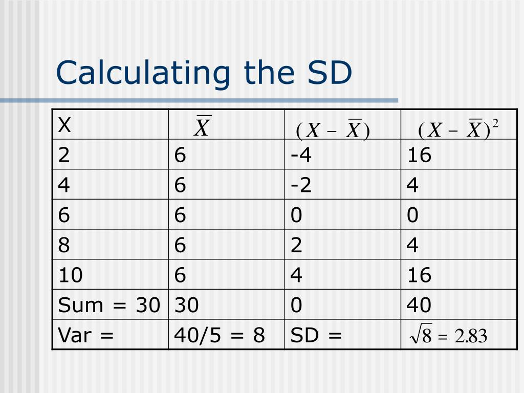 Calculating the SD