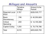 millages and amounts