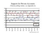 support for private accounts various polling studies see appendix a