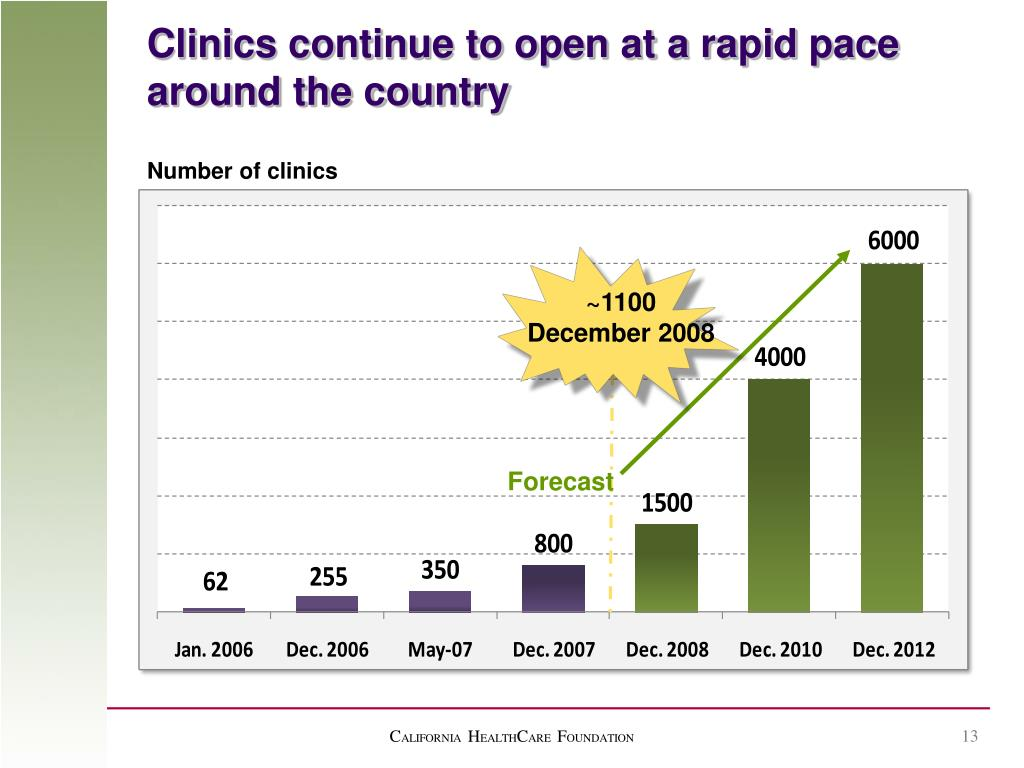 Clinics continue to open at a rapid pace around the country
