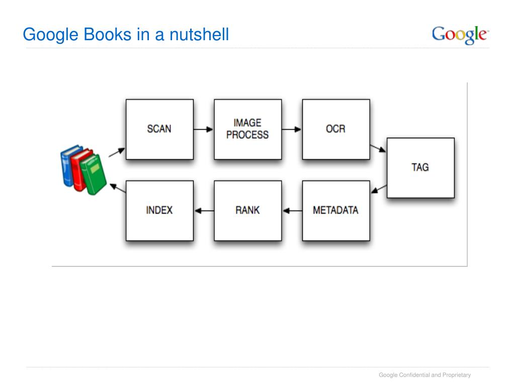 Google Books in a nutshell