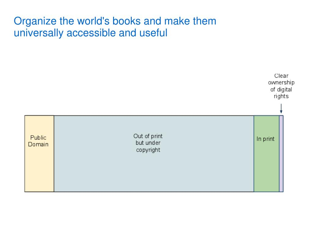Organize the world's books and make them universally accessible and useful