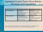 appropriate launch tactics given relative advantage and compatibility