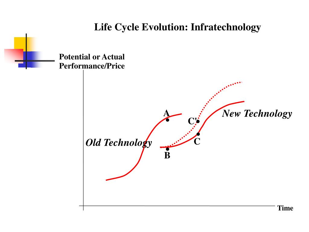 Life Cycle Evolution: Infratechnology
