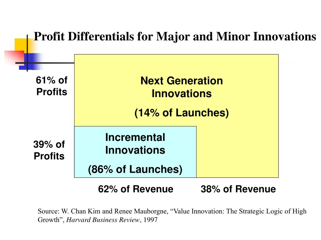 Profit Differentials for Major and Minor Innovations