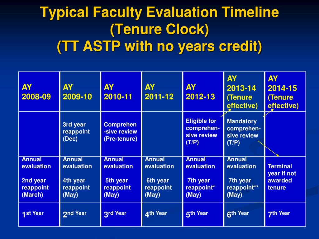 Typical Faculty Evaluation Timeline (Tenure Clock)