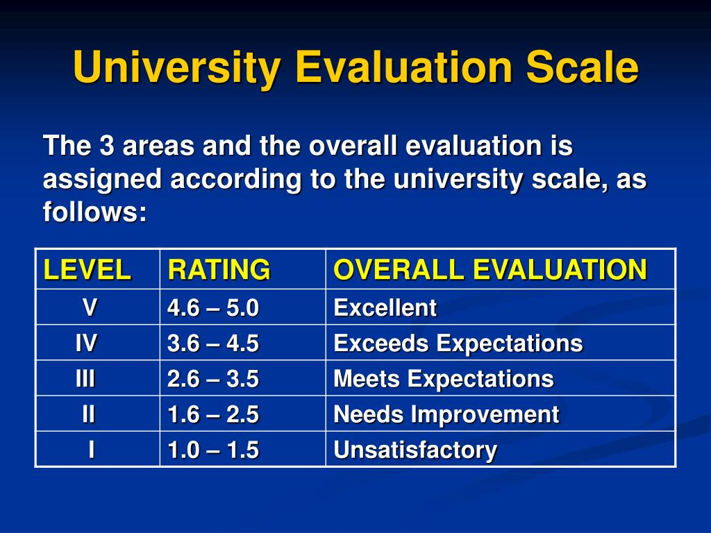 University Evaluation Scale
