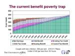 the current benefit poverty trap