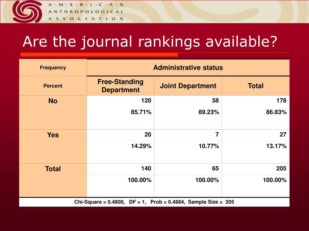 Are the journal rankings available?