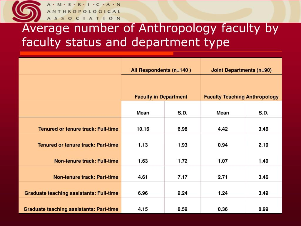 Average number of Anthropology faculty by faculty status and department type