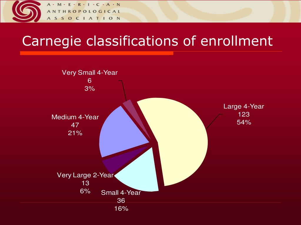 Carnegie classifications of enrollment