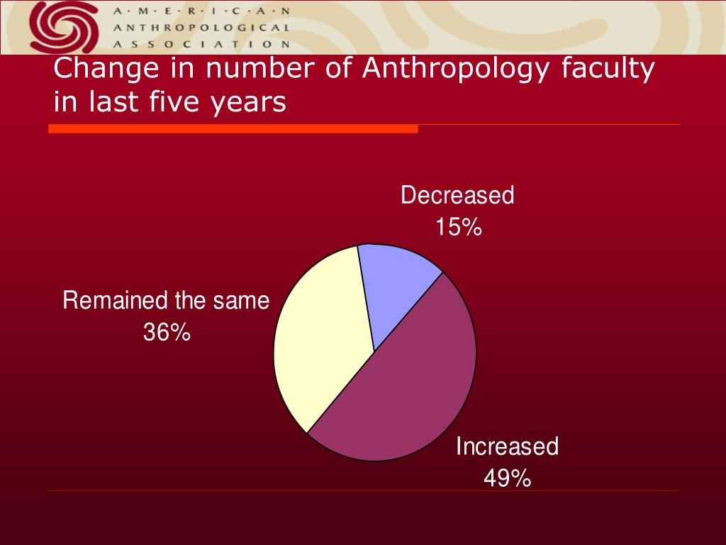 Change in number of Anthropology faculty in last five years