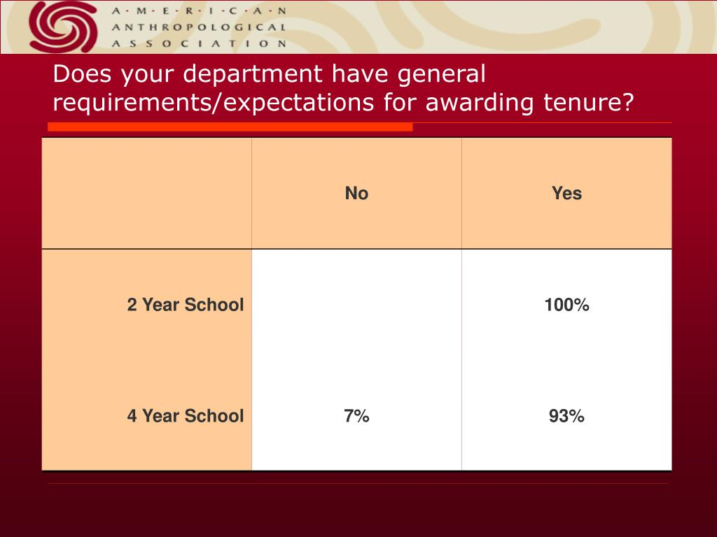 Does your department have general requirements/expectations for awarding tenure?